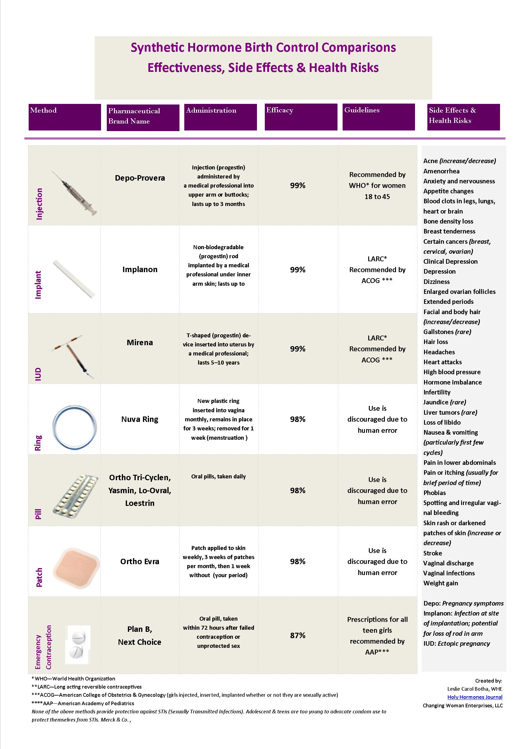12.21.12 Synthetic Birth Control Comparisons and Health Risks
